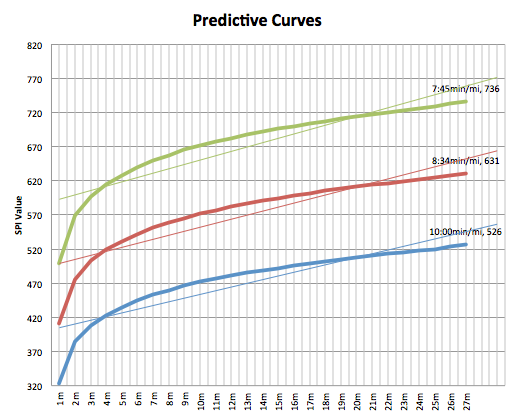 predictive_curves